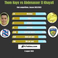 Thom Haye vs Abdenasser El Khayati h2h player stats