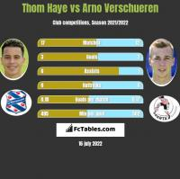 Thom Haye vs Arno Verschueren h2h player stats