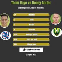 Thom Haye vs Donny Gorter h2h player stats