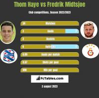 Thom Haye vs Fredrik Midtsjoe h2h player stats