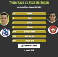Thom Haye vs Huseyin Dogan h2h player stats