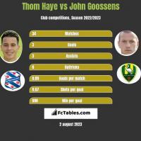 Thom Haye vs John Goossens h2h player stats