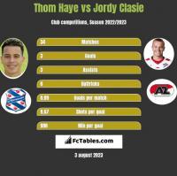 Thom Haye vs Jordy Clasie h2h player stats