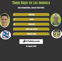 Thom Haye vs Lex Immers h2h player stats