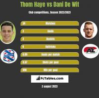 Thom Haye vs Dani De Wit h2h player stats