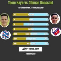Thom Haye vs Othman Boussaid h2h player stats