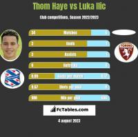 Thom Haye vs Luka Ilic h2h player stats