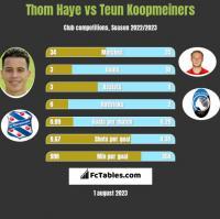 Thom Haye vs Teun Koopmeiners h2h player stats