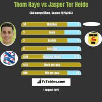 Thom Haye vs Jasper Ter Heide h2h player stats