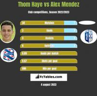 Thom Haye vs Alex Mendez h2h player stats