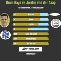 Thom Haye vs Jordan van der Gaag h2h player stats