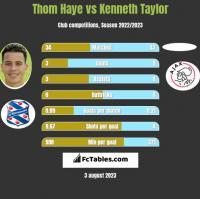 Thom Haye vs Kenneth Taylor h2h player stats