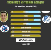 Thom Haye vs Yassine Azzagari h2h player stats