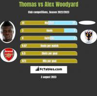 Thomas vs Alex Woodyard h2h player stats