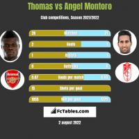 Thomas vs Angel Montoro h2h player stats