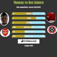 Thomas vs Ben Osborn h2h player stats