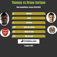 Thomas vs Bruno Soriano h2h player stats