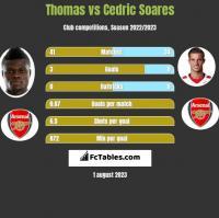 Thomas vs Cedric Soares h2h player stats