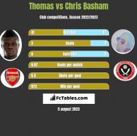 Thomas vs Chris Basham h2h player stats