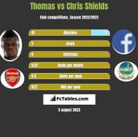 Thomas vs Chris Shields h2h player stats