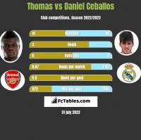 Thomas vs Daniel Ceballos h2h player stats