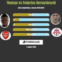 Thomas vs Federico Bernardeschi h2h player stats