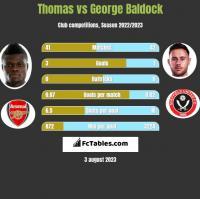 Thomas vs George Baldock h2h player stats