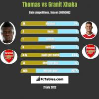 Thomas vs Granit Xhaka h2h player stats
