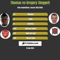 Thomas vs Gregory Sloggett h2h player stats