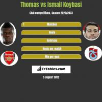 Thomas vs Ismail Koybasi h2h player stats