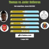 Thomas vs Javier Ontiveros h2h player stats