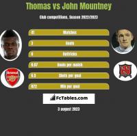 Thomas vs John Mountney h2h player stats