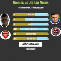 Thomas vs Jordan Flores h2h player stats