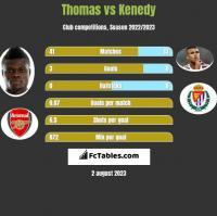 Thomas vs Kenedy h2h player stats