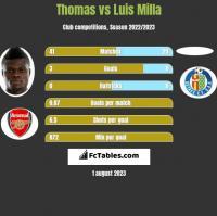 Thomas vs Luis Milla h2h player stats