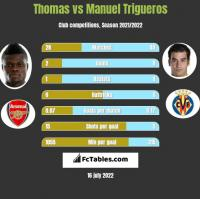Thomas vs Manuel Trigueros h2h player stats