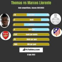 Thomas vs Marcos Llorente h2h player stats