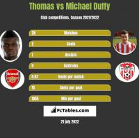 Thomas vs Michael Duffy h2h player stats