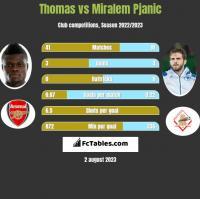 Thomas vs Miralem Pjanic h2h player stats