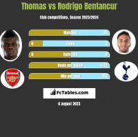 Thomas vs Rodrigo Bentancur h2h player stats