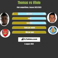 Thomas vs Vitolo h2h player stats