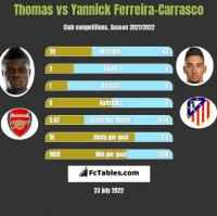Thomas vs Yannick Ferreira-Carrasco h2h player stats