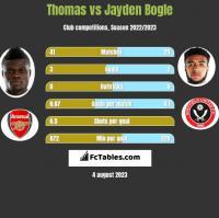 Thomas vs Jayden Bogle h2h player stats