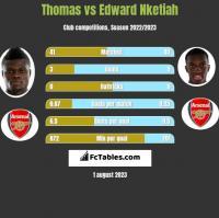 Thomas vs Edward Nketiah h2h player stats