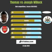 Thomas vs Joseph Willock h2h player stats