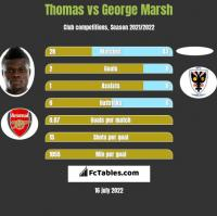 Thomas vs George Marsh h2h player stats
