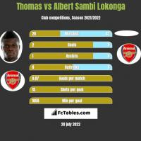 Thomas vs Albert Sambi Lokonga h2h player stats