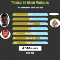 Thomas vs Manu Morlanes h2h player stats