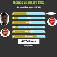 Thomas vs Bukayo Saka h2h player stats