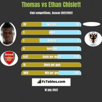 Thomas vs Ethan Chislett h2h player stats